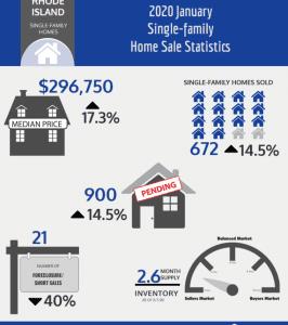 Jan 2020 Housing Stats